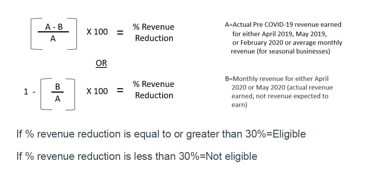 Revenue Reduction Calculation