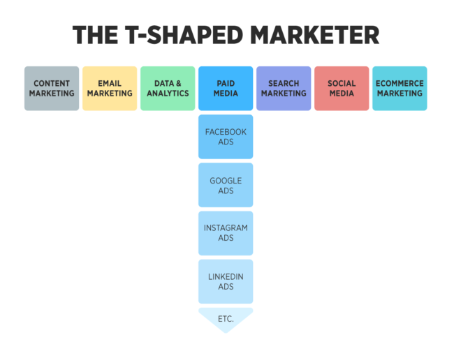 T-Shaped Marketer - Ad Example