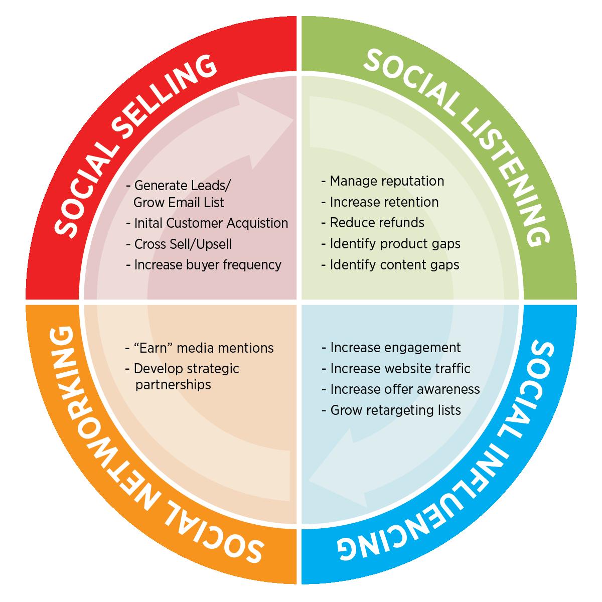 Social Marketing Diagram