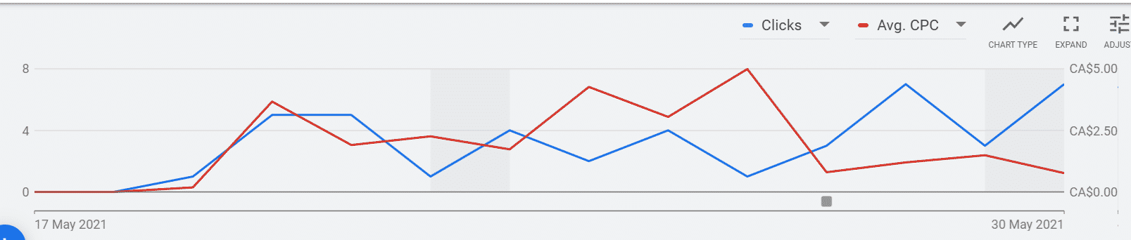Google Display Ads Graph with CPC and Clicks